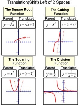 Intro to Translations (shifts) of functions, a lesson and