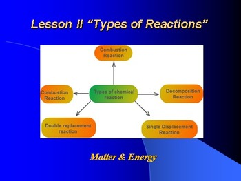 "Introduction to Chemistry Lesson II ""Types of Reactions"""