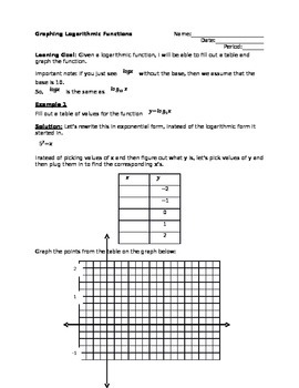 Introduction to Graphing Logarithmic Functions