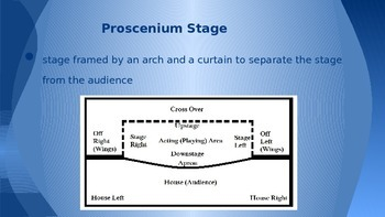 Introduction to Theatre Power Point