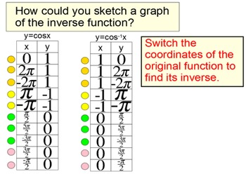Inverse Trig Functions & Solving Equations on a Limited Do