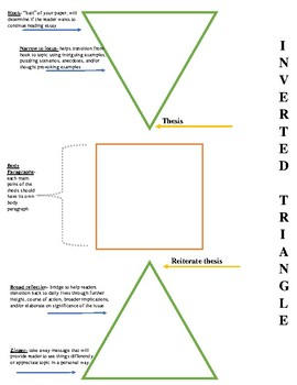 Inverted Triangle Worksheet- Answers