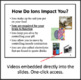 Ions Introduction Lesson - Chemistry PowerPoint Lesson, an