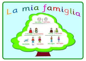 Italian  Poster  about the Family .A3 size.
