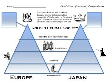 Japanese vs European Feudalism Comparison Chart