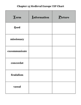Journey Across Time Chap 15 Vocabulary TIP Chart