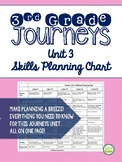 Journeys 2014 Third Grade, Unit 3, Skills Planning Chart