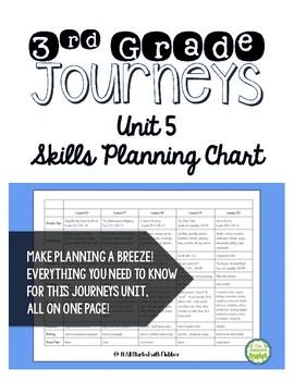 Journeys 2014 Third Grade, Unit 5, Skills Planning Chart
