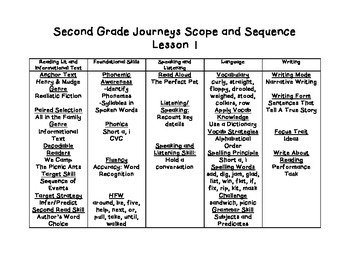 Journeys 2nd Grade Scope & Sequence