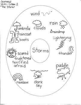Journeys First Grade: The Storm: Unit 1/Lesson 2  Circle Map