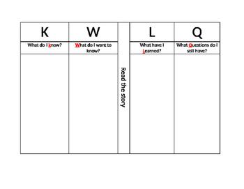 KWLQ Chart