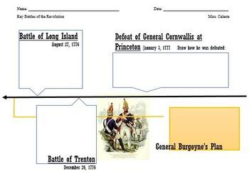 Key Battles in the American Revolutionary War