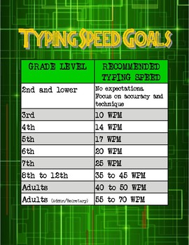 Keyboarding Typing WPM Standards by Grade Chart