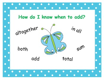 Keywords for Math Word Problems Poster - Butterfly