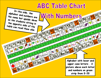 Kindergarten ABC Table Chart with Numbers