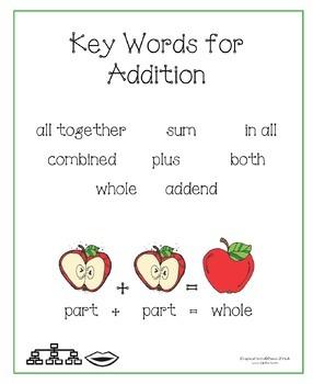 Kindergarten Math Posters