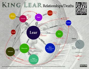 King Lear: Relationships
