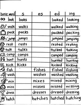 LANGUAGE TARGET:  BASE WORDS WITH S / ES / ED / ING ENDING