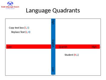 Language Quadrants for Bilingual Pais