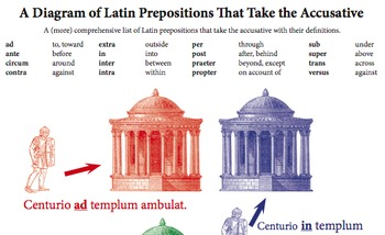 Latin Accusative Basic Preposition Diagram in Color