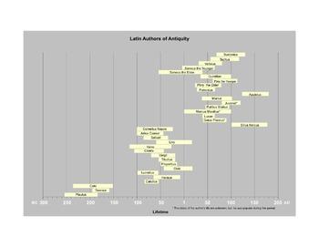 Latin Authors Timelines