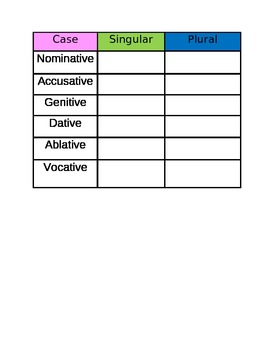 Latin Nouns - Fill In the Declension Tables