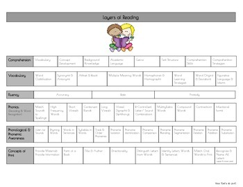 Layers of Reading Assessment Chart * * Reading Progress Mo
