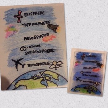 Layers of the Atmosphere Shrinky Dink