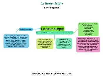 Le futur simple. Carte mentale, le jeu de l'échelle et aut