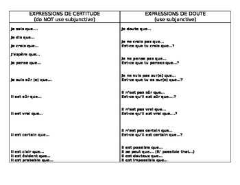 Le subjonctif vs l'indicatif