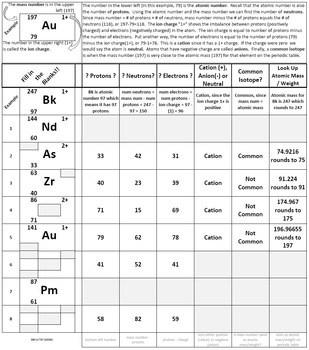Learn Isotope Notation Periodic Table Worksheet (Randomized)