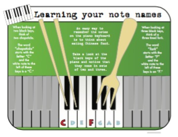 Learn the Piano Note Names