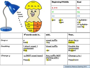 Learning poster- spelling rules