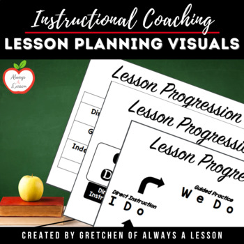 Instructional Coaching: Lesson Cycle Planning Visual
