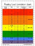 Leveled Text Correlation Chart