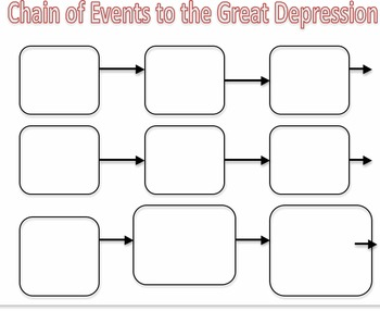 Great Depression Chain of Events