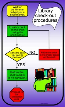 Library Check-Out Procedures