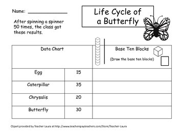 Life Cycle of Butterfly - Interpreting Data Without Regrouping