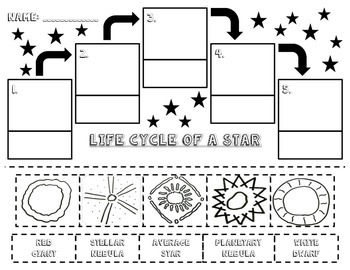 Life Cycle of a Star Packet