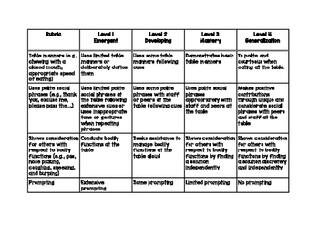 Life Skills: Table Manners Rubric