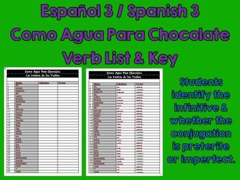 Like Water for Chocolate (Como Agua Para Choc) Spanish Pre