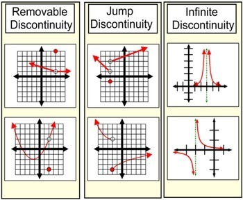 Limits of Points of Discontinuity, Intro + 3 Assignments for PDF