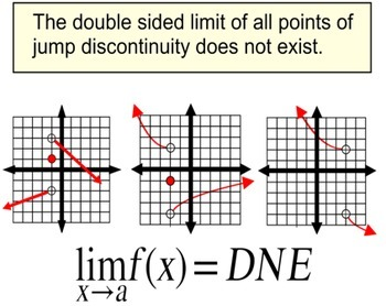 Limits of Points of Discontinuity, Intro + 3 Assignments f