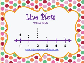 how to create a plot line