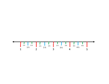 Line Plot Template (Numbers 1-5 including fractions segmen