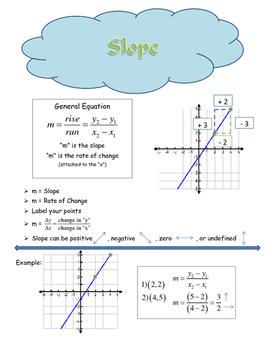 Linear Equation Bundle (Slope, Direct Variation, Slope-Int