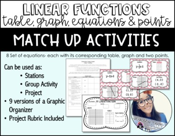 Linear Functions Activity! Table, Graph, Equation, Two Poi