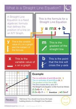 Straight Line Equations   Skills Poster   USA
