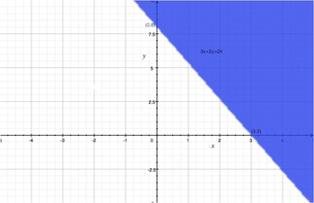 Linear Inequalities (includes study guide & pod cast)
