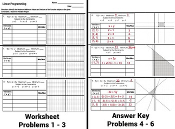 Linear Programming Graphing Inequalities Worksheet, Notes,
